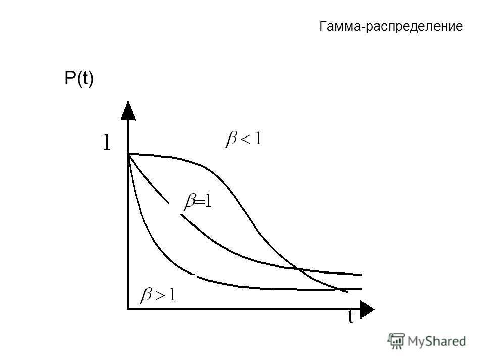 Гамма-распределение P(t)
