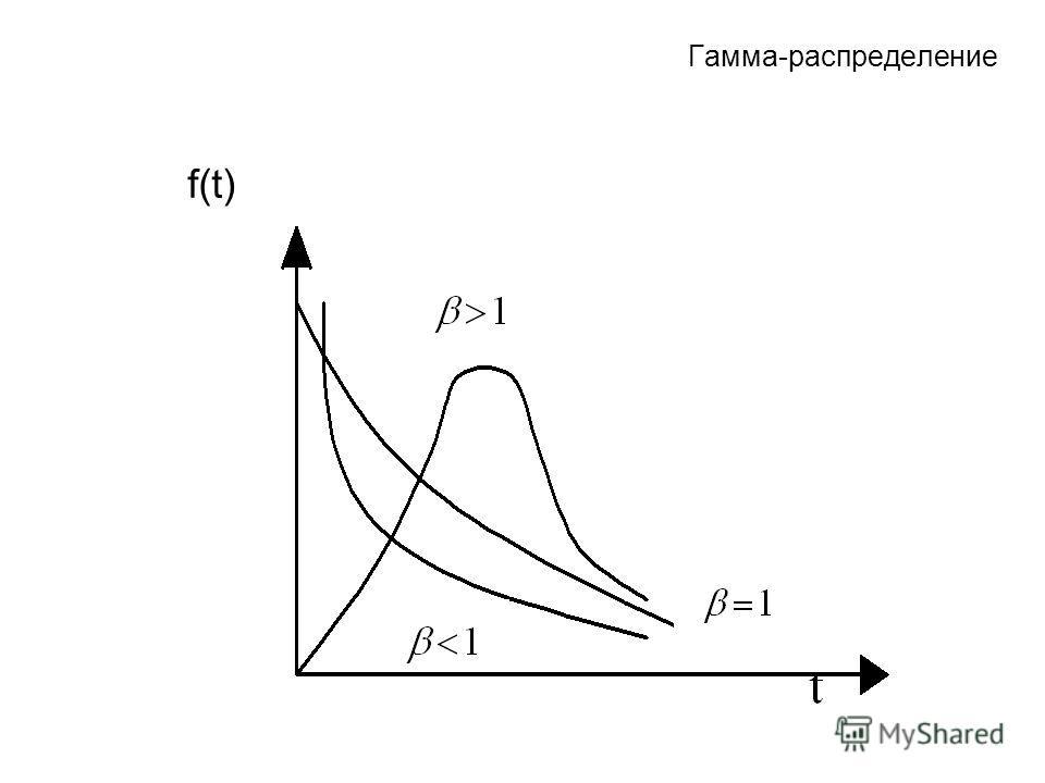 Гамма-распределение f(t)