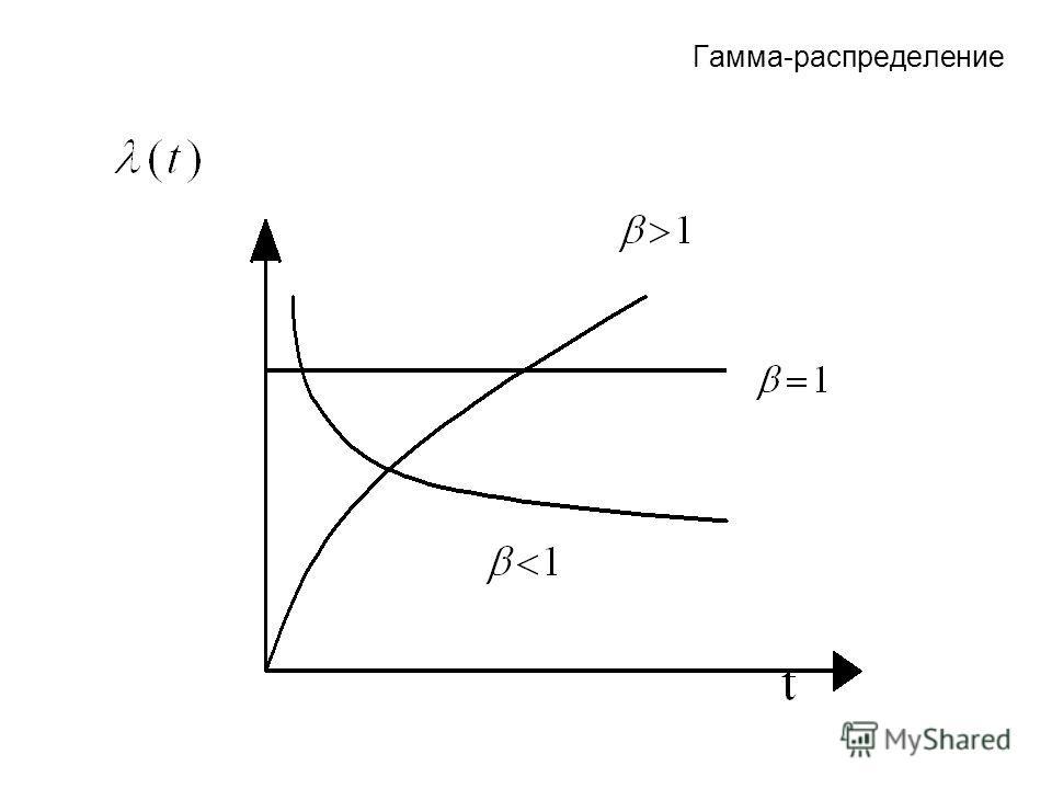 Гамма-распределение