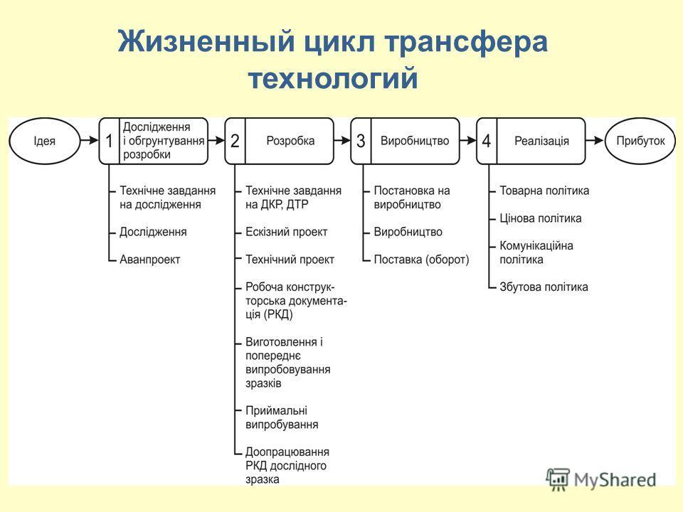 Жизненный цикл трансфера технологий