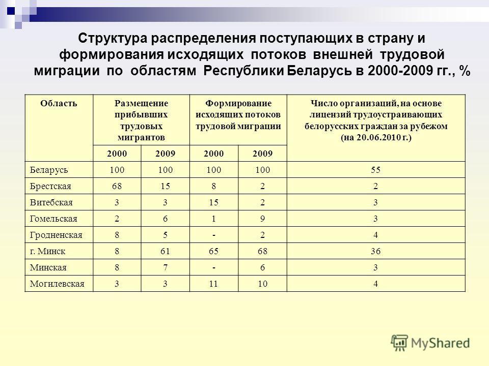 Структура распределения поступающих в страну и формирования исходящих потоков внешней трудовой миграции по областям Республики Беларусь в 2000-2009 гг., % ОбластьРазмещение прибывших трудовых мигрантов Формирование исходящих потоков трудовой миграции