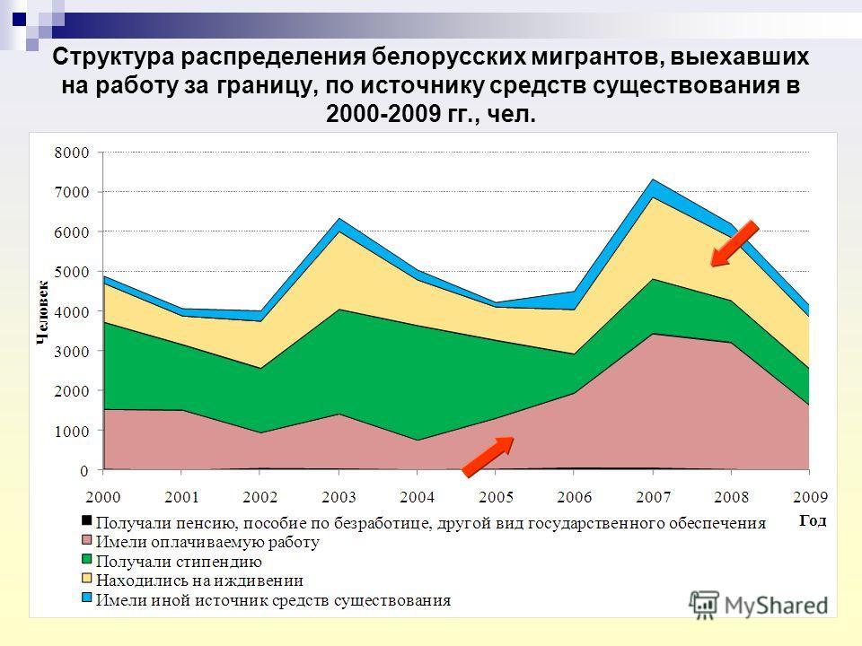 Структура распределения белорусских мигрантов, выехавших на работу за границу, по источнику средств существования в 2000-2009 гг., чел.