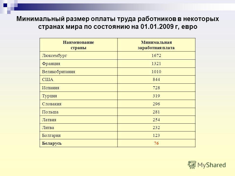 Минимальный размер оплаты труда работников в некоторых странах мира по состоянию на 01.01.2009 г, евро Наименование страны Минимальная заработная плата Люксембург1672 Франция1321 Великобритания1010 США844 Испания728 Турция319 Словакия296 Польша281 Ла