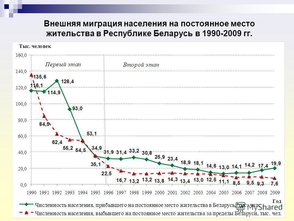Внешняя миграция населения на постоянное место жительства в Республике Беларусь в 1990-2009 гг.