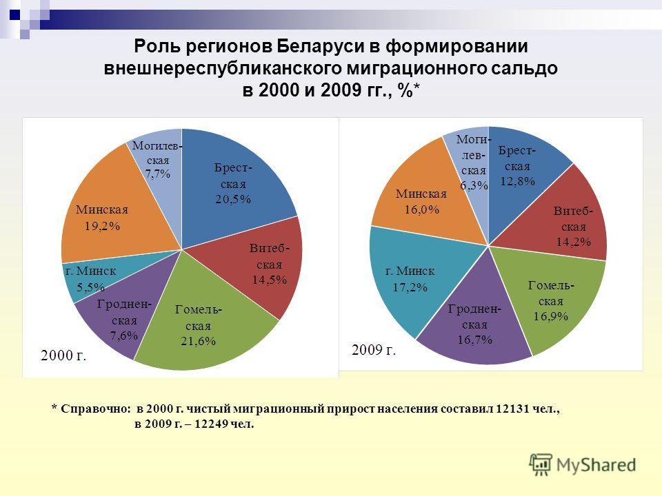 Роль регионов Беларуси в формировании внешнереспубликанского миграционного сальдо в 2000 и 2009 гг., %* * Справочно: в 2000 г. чистый миграционный прирост населения составил 12131 чел., в 2009 г. – 12249 чел.