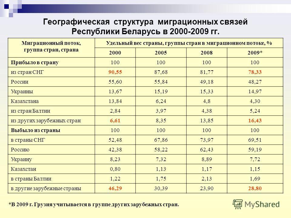 Географическая структура миграционных связей Республики Беларусь в 2000-2009 гг. Миграционный поток, группа стран, страна Удельный вес страны, группы стран в миграционном потоке, % 2000200520082009* Прибыло в страну100 из стран СНГ90,5587,6881,7778,3