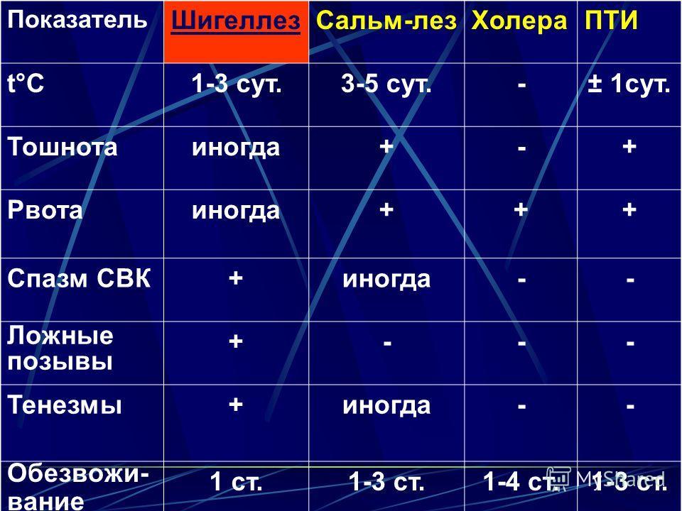 Показатель ШигеллезСальм-лезХолераПТИ t°Ct°C1-3 сут.3-5 сут.-± 1сут. Тошнотаиногда+-+ Рвотаиногда+++ Спазм СВК+иногда-- Ложные позывы +--- Тенезмы+иногда-- Обезвожи- вание 1 ст.1-3 ст.1-4 ст.1-3 ст.