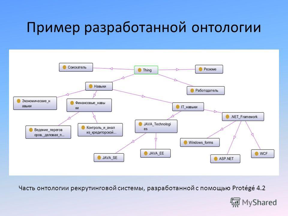 Пример разработанной онтологии Часть онтологии рекрутинговой системы, разработанной с помощью Protégé 4.2