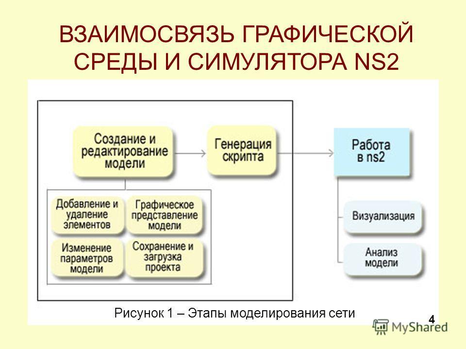 ВЗАИМОСВЯЗЬ ГРАФИЧЕСКОЙ СРЕДЫ И СИМУЛЯТОРА NS2 Рисунок 1 – Этапы моделирования сети 4