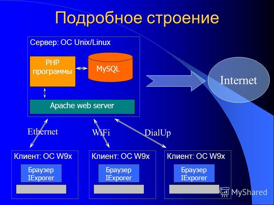 Подробное строение Аpache web server PHP программы MySQL Сервер: ОС Unix/Linux Клиент: OC W9x Браузер IExporer Клиент: OC W9x Браузер IExporer Ethernet WiFiDialUp Клиент: OC W9x Браузер IExporer Internet