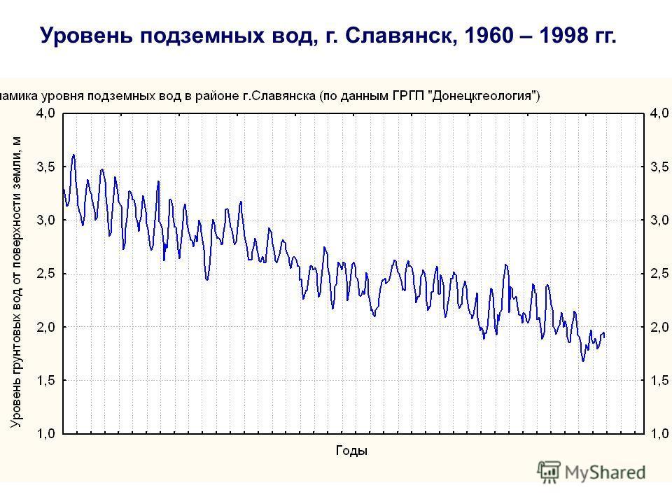 Донецкая область: изменение климата Уровень подземных вод, г. Славянск, 1960 – 1998 гг.