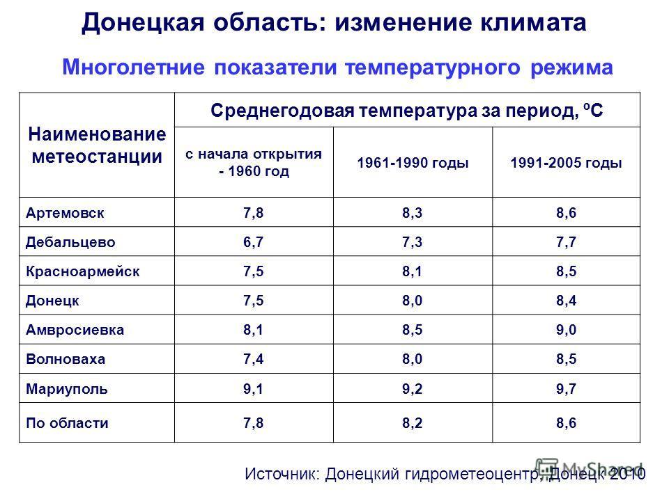 Многолетние показатели температурного режима Наименование метеостанции Среднегодовая температура за период, ºС с начала открытия - 1960 год 1961-1990 годы1991-2005 годы Артемовск7,88,38,6 Дебальцево6,77,37,7 Красноармейск7,58,18,5 Донецк7,58,08,4 Амв