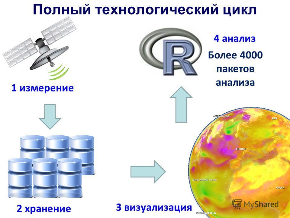Более 4000 пакетов анализа 1 измерение 2 хранение Полный технологический цикл 3 визуализация 4 анализ