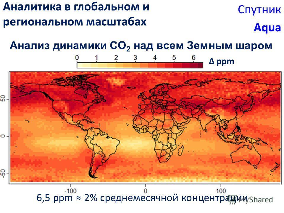 Анализ динамики CO 2 над всем Земным шаром 6,5 ppm 2% среднемесячной концентрации ppm Аналитика в глобальном и региональном масштабах Спутник Aqua