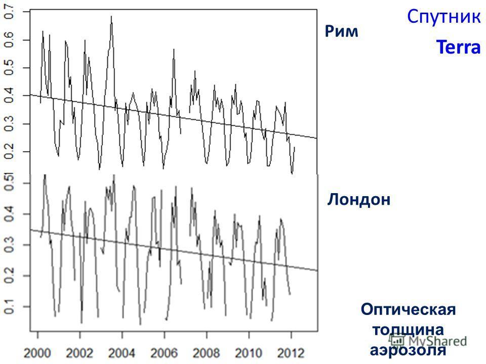 Аналитика в глобальном и региональном масштабах Спутник Terra Оптическая толщина аэрозоля Лондон Рим