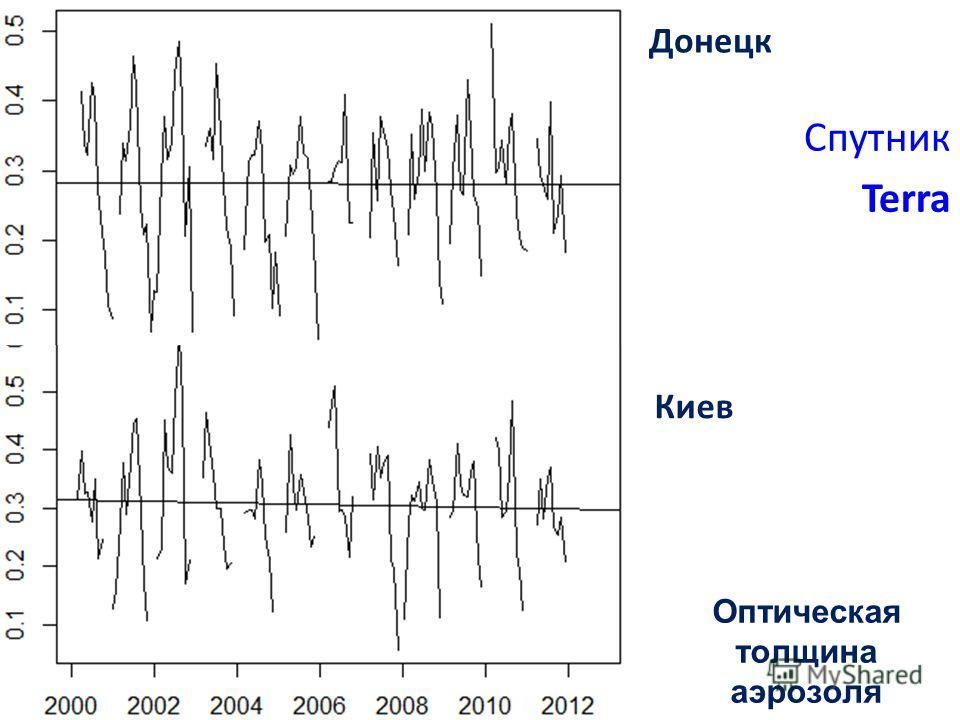Аналитика в глобальном и региональном масштабах Спутник Terra Оптическая толщина аэрозоля Донецк Киев