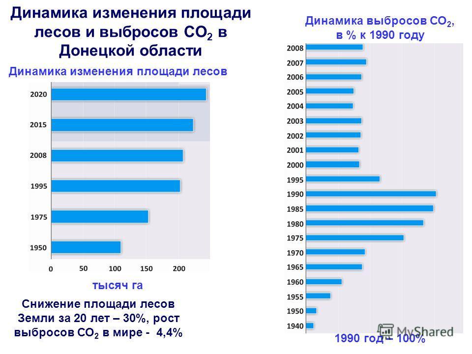 Динамика изменения площади лесов и выбросов СО 2 в Донецкой области Динамика изменения площади лесов тысяч га Динамика выбросов СО 2, в % к 1990 году 1990 год – 100% Снижение площади лесов Земли за 20 лет – 30%, рост выбросов СО 2 в мире - 4,4%