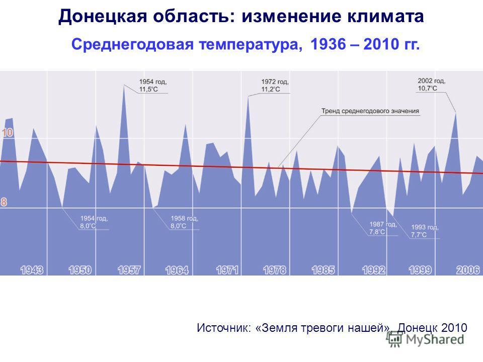 Среднегодовая температура, 1936 – 2010 гг. Источник: «Земля тревоги нашей», Донецк 2010