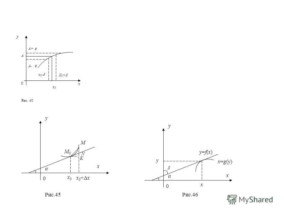 0 y x A A+ A- x0x0 x 0 - X 0 + Рис. 40 x y 0 α x0x0 x 0 +Δx M M0M0 N K x y 0 α x β y y=f(x)y=f(x) x=g(y)x=g(y) Рис.46 Рис.45