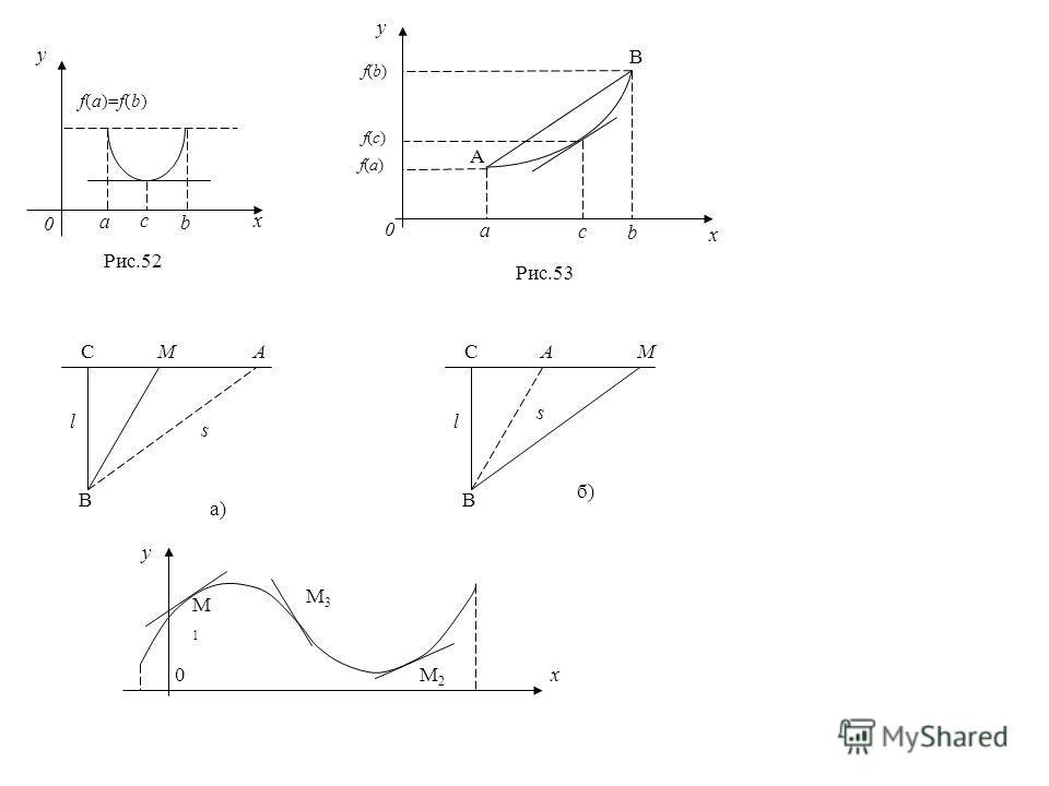 f(a)=f(b) 0 a c b y x Рис.52 y x f(b)f(b) f(с)f(с) f(а)f(а) 0 a b c A B Рис.53 CMA l s B a) CAM l s B б) y x M1M1 M3M3 M2M2 0