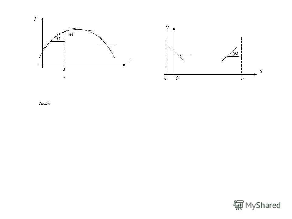 y x α α y x M x0x0 0 ab Рис.56