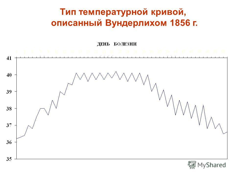 Тип температурной кривой, описанный Вундерлихом 1856 г.