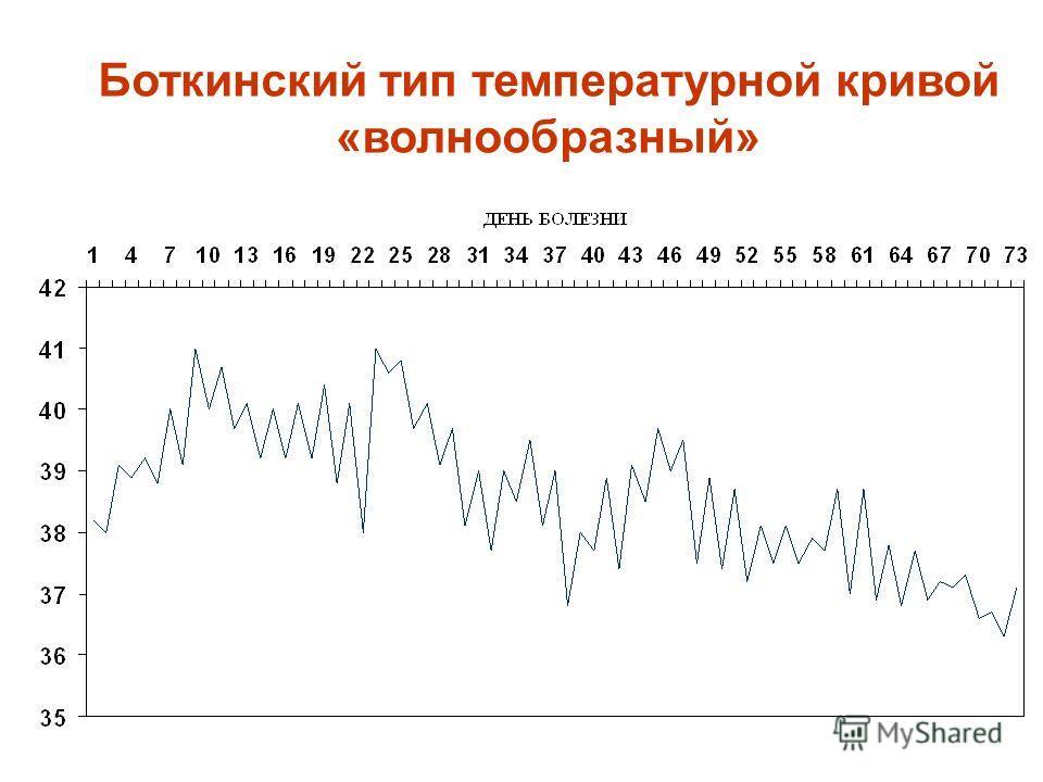 Боткинский тип температурной кривой «волнообразный»