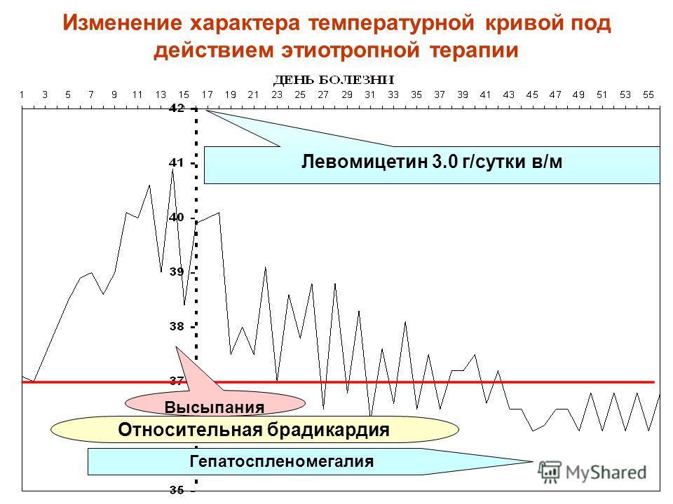 Изменение характера температурной кривой под действием этиотропной терапии Левомицетин 3.0 г/сутки в/м Гепатоспленомегалия Относительная брадикардия Высыпания
