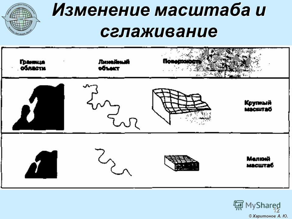 12 © Харитонов А. Ю. Изменение масштаба и сглаживание