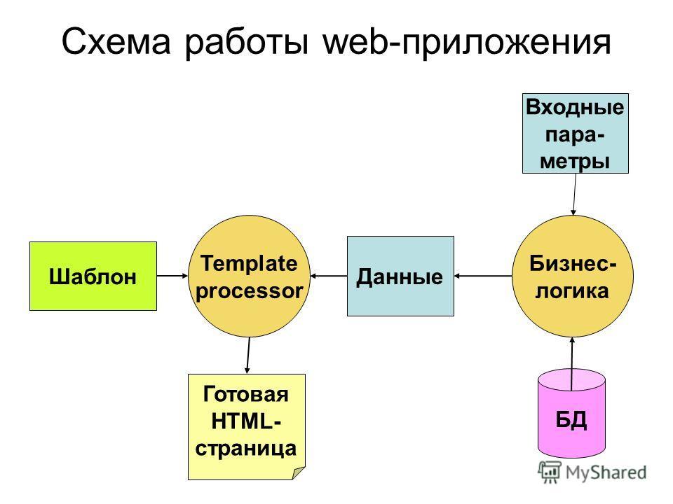 Схема работы web-приложения Шаблон Template processor Данные БД Готовая HTML- страница Бизнес- логика Входные пара- метры
