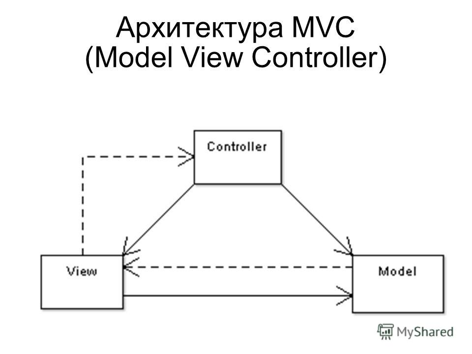 Архитектура MVC (Model View Controller)