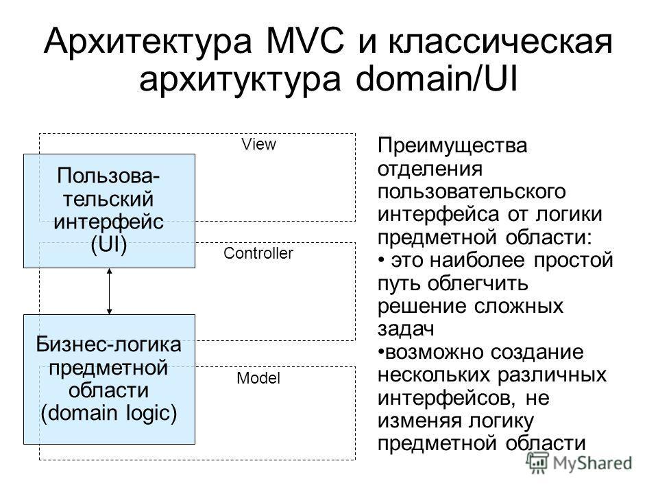 Архитектура MVC и классическая архитуктура domain/UI View Controller Model Бизнес-логика предметной области (domain logic) Пользова- тельский интерфейс (UI) Преимущества отделения пользовательского интерфейса от логики предметной области: это наиболе