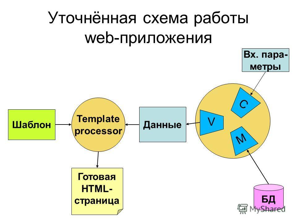 Уточнённая схема работы web-приложения Шаблон Template processor Данные БД Готовая HTML- страница Вх. пара- метры C M V