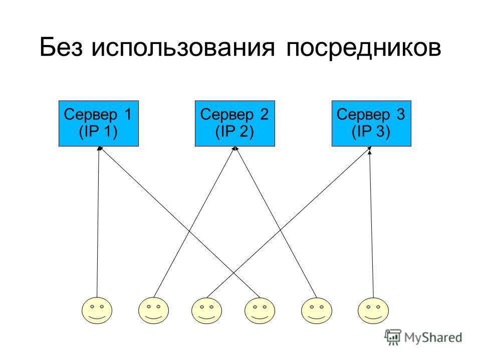 Без использования посредников Сервер 1 (IP 1) Сервер 2 (IP 2) Сервер 3 (IP 3)