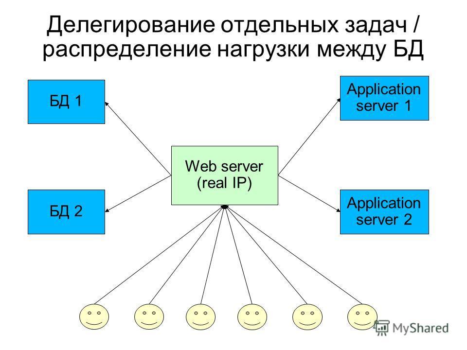 Делегирование отдельных задач / распределение нагрузки между БД БД 1 БД 2 Application server 1 Web server (real IP) Application server 2