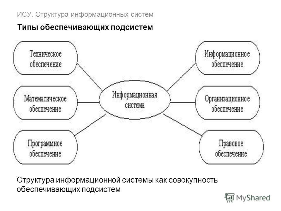 Структура информационной системы как совокупность обеспечивающих подсистем ИСУ. Структура информационных систем Типы обеспечивающих подсистем