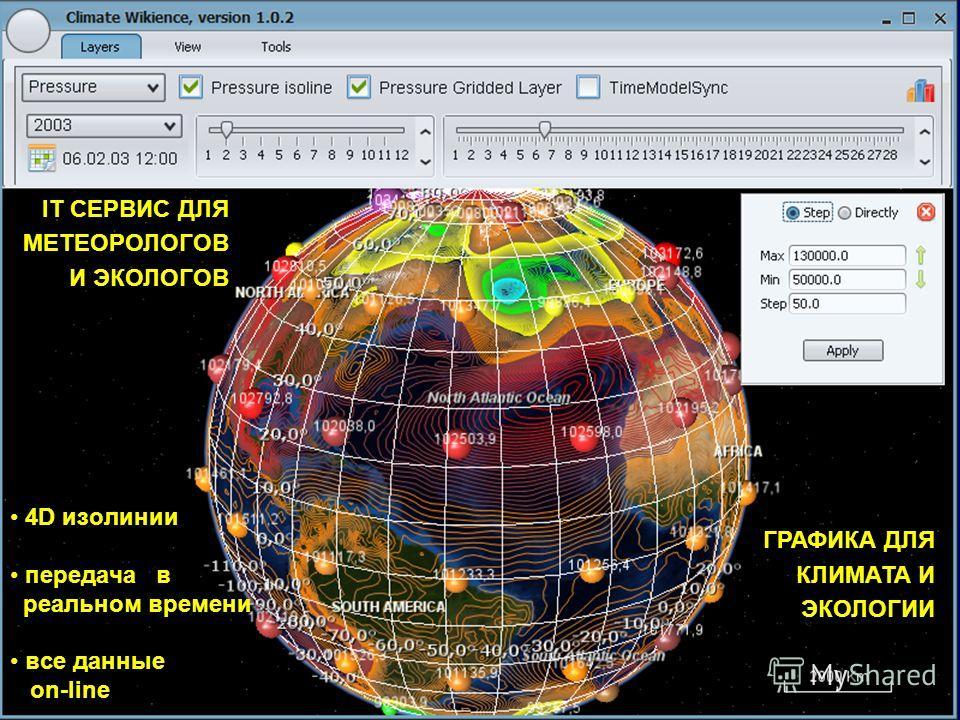 Wikience 4D изолинии передача в реальном времени все данные on-line ГРАФИКА ДЛЯ КЛИМАТА И ЭКОЛОГИИ IT СЕРВИС ДЛЯ МЕТЕОРОЛОГОВ И ЭКОЛОГОВ