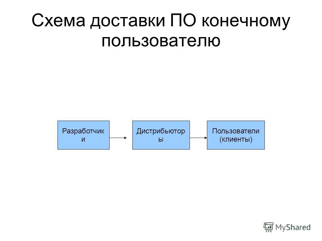 Схема доставки ПО конечному пользователю Разработчик и Дистрибьютор ы Пользователи (клиенты)