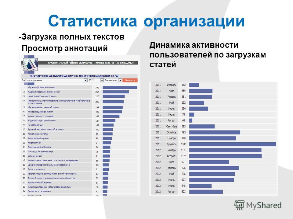 Статистика организации Динамика активности пользователей по загрузкам статей -Загрузка полных текстов -Просмотр аннотаций