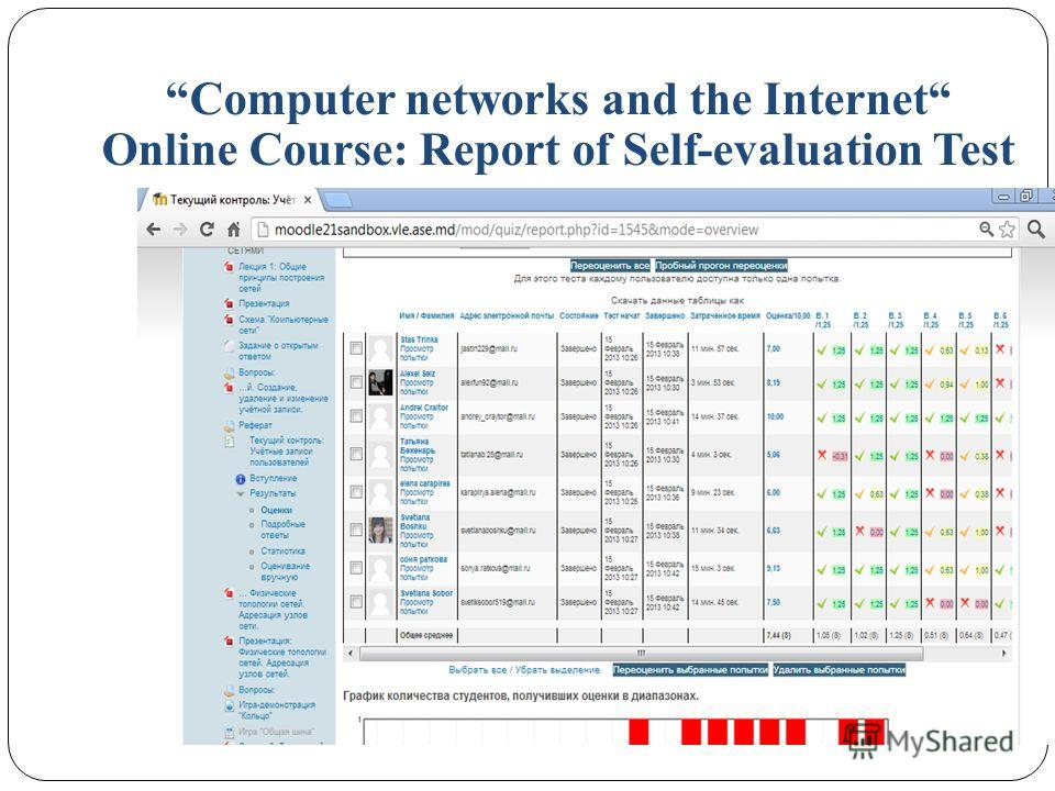 Computer networks and the Internet Online Course: Report of Self-evaluation Test