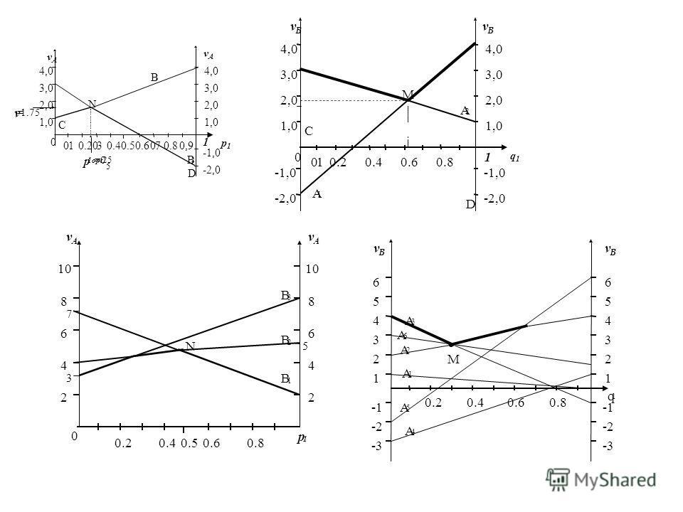 1,0 2,0 3,0 4,0 3,0 2,0 1,0 0 0.20.40.60.8 vBvB vBvB 1 М А 2 А 1 0.1 -1,0 -2,0 C D -1,0 -2,0 q1q1 2 4 6 8 10 8 6 4 2 0 0.20.40.50.60.8 3 7 5 vAvA vAvA p 1 N B 3 B 2 B 1