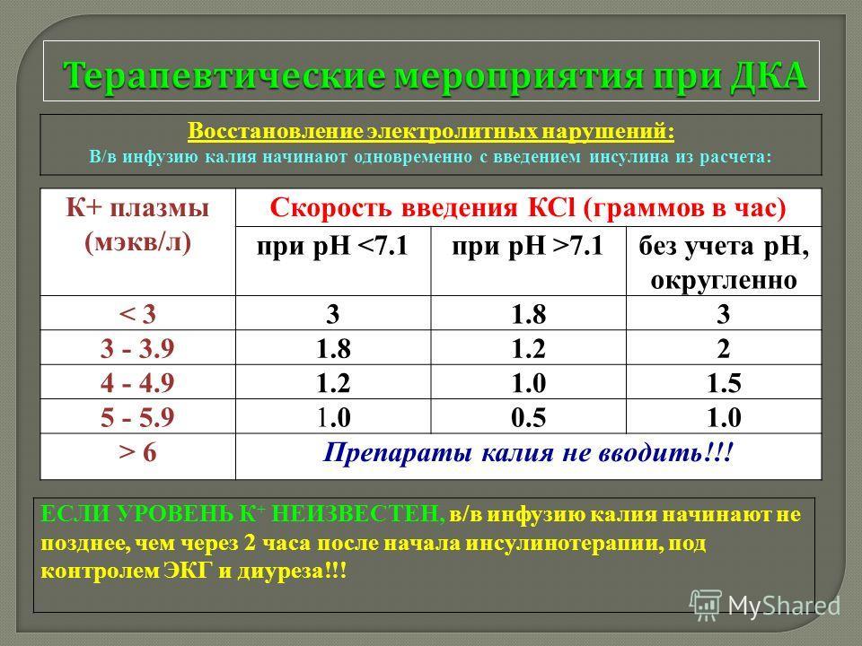 Восстановление электролитных нарушений: В/в инфузию калия начинают одновременно с введением инсулина из расчета: К+ плазмы (мэкв/л) Скорость введения КСl (граммов в час) при рН 7.1без учета рН, округленно < 331.83 3 - 3.91.81.22 4 - 4.91.21.01.5 5 -