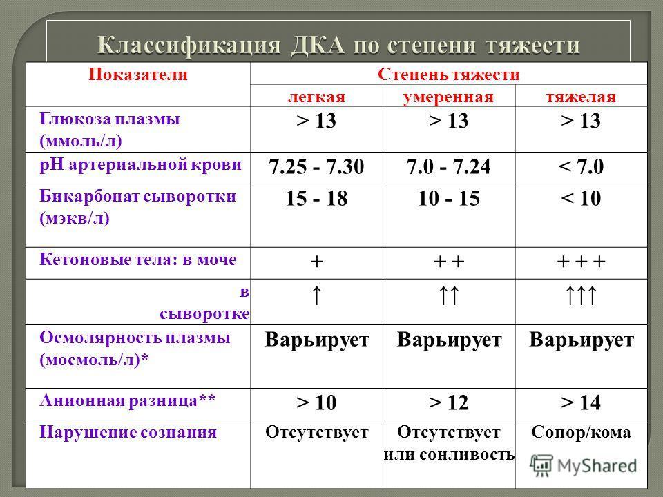 ПоказателиСтепень тяжести легкаяумереннаятяжелая Глюкоза плазмы (ммоль/л) > 13 рН артериальной крови 7.25 - 7.307.0 - 7.24< 7.0 Бикарбонат сыворотки (мэкв/л) 15 - 1810 - 15< 10 Кетоновые тела: в моче ++ + + + в сыворотке Осмолярность плазмы (мосмоль/