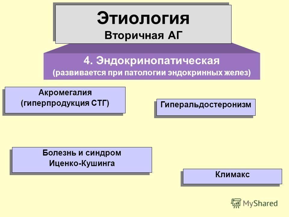 4. Эндокринопатическая (развивается при патологии эндокринных желез) Этиология Вторичная АГ Болезнь и синдром Иценко-Кушинга Болезнь и синдром Иценко-Кушинга Акромегалия (гиперпродукция СТГ) Акромегалия (гиперпродукция СТГ) Гиперальдостеронизм Климак