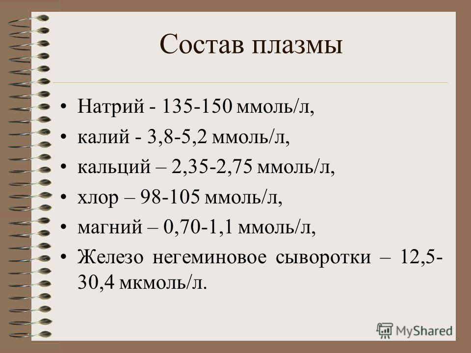Состав плазмы Натрий - 135-150 ммоль/л, калий - 3,8-5,2 ммоль/л, кальций – 2,35-2,75 ммоль/л, хлор – 98-105 ммоль/л, магний – 0,70-1,1 ммоль/л, Железо негеминовое сыворотки – 12,5- 30,4 мкмоль/л.