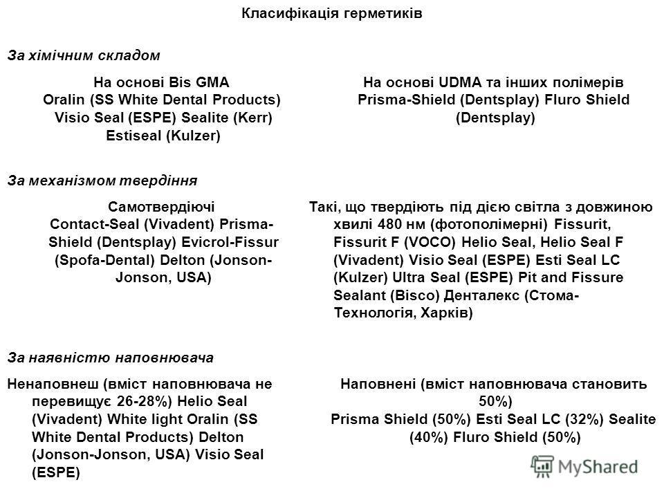 Класифікація герметиків За хімічним складом На основі Bis GMA Oralin (SS White Dental Products) Visio Seal (ESPE) Sealite (Kerr) Estiseal (Kulzer) На основі UDMA та інших полімерів Prisma-Shield (Dentsplay) Fluro Shield (Dentsplay) За механізмом твер