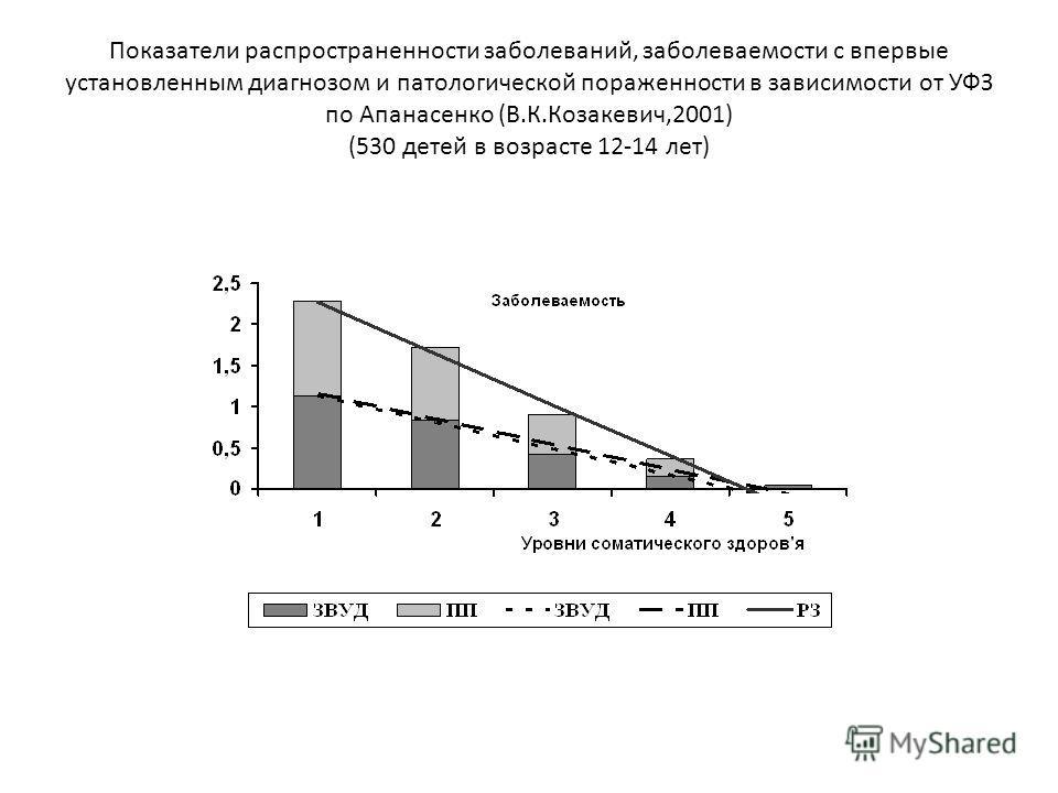 Показатели распространенности заболеваний, заболеваемости с впервые установленным диагнозом и патологической пораженности в зависимости от УФЗ по Апанасенко (В.К.Козакевич,2001) (530 детей в возрасте 12-14 лет)