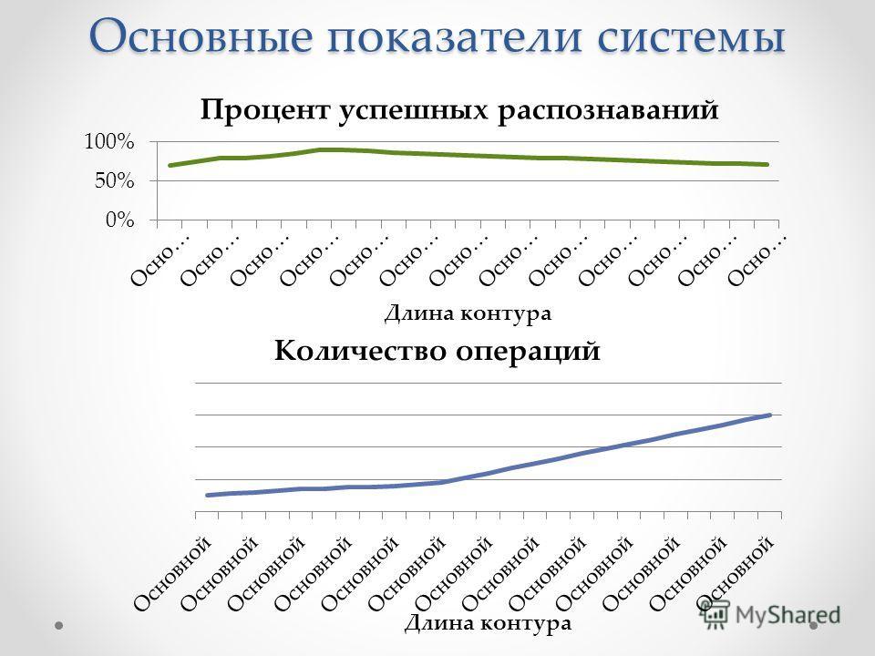 Основные показатели системы Процент успешных распознаваний Количество операций