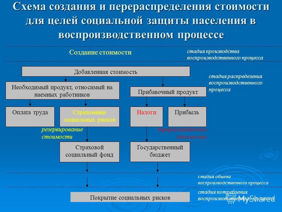 Схема создания и