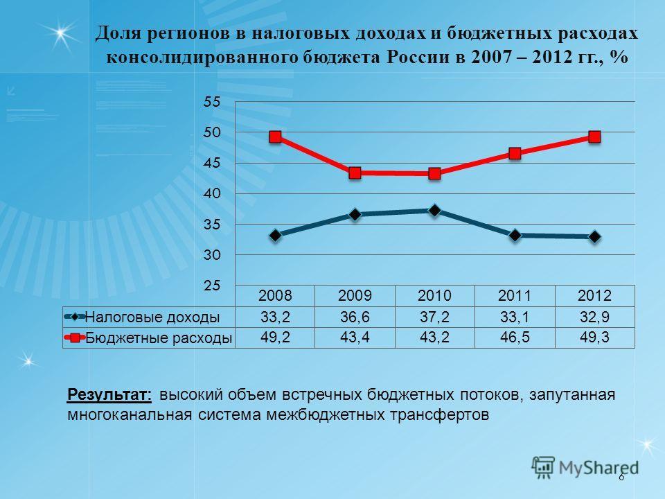 Доля регионов в налоговых доходах и бюджетных расходах консолидированного бюджета России в 2007 – 2012 гг., % 6 Результат: высокий объем встречных бюджетных потоков, запутанная многоканальная система межбюджетных трансфертов